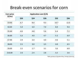 Break-even scenarios of applying a fungicide to corn.