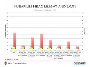 Figure 4. Fusarium head blight incidence and severity and DON levels in plots treated with fungicide.