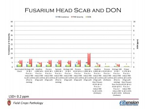 Figure 6.  Fusarium head blight (scab) incidence and severity and DON levels in plots treated with fungicide.