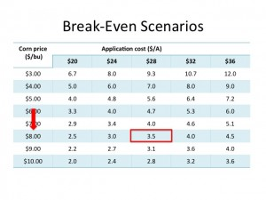 Figure 4. Break-even scenarios for corn foliar fungicide application costs.