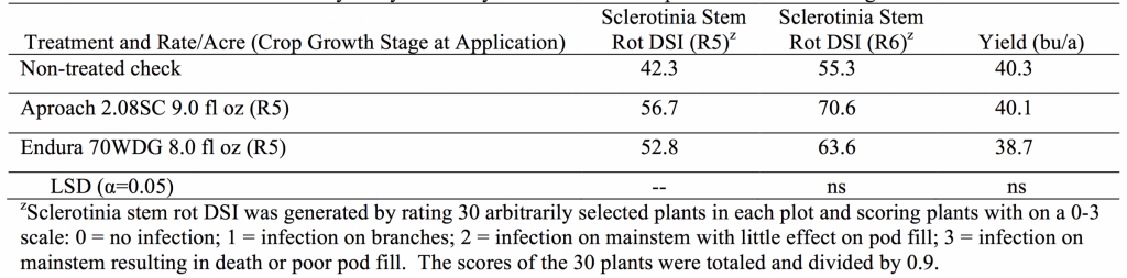 Table 1. Sclerotinia stem rot severity and yield after applications of Endura and Aproach fungicides at R5.