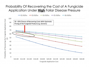 Figure 6. Return on Investment calculations for fungicide application on field corn in Wisconsin when disease activity is high.