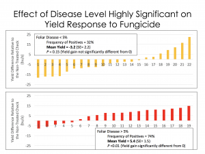 Figure 5. Yield Gain in field corn where there was little disease activity or high disease activity in Wisconsin.